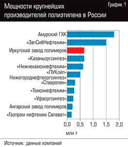 Мощности крупнейших производителей полиэтилена в России 109-02.jpg