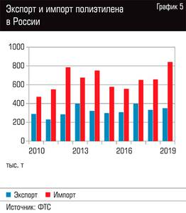 Экспорт и импорт полиэтилена в России 109-06.jpg