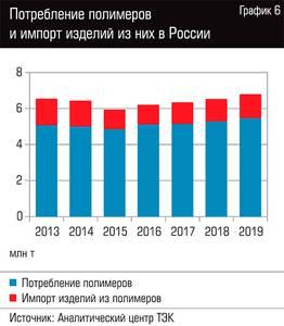 Потребление полимеров и импорт изделий из них в России 109-07.jpg