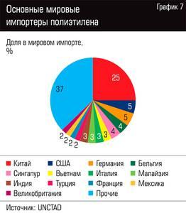 Основные мировые импортеры полиэтилена 109-08.jpg
