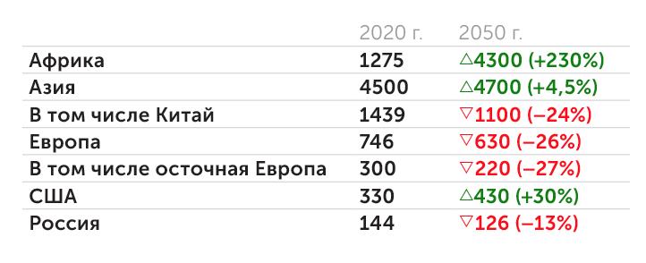 population pyramid.net Как изменится население в будущем (млн чел.)