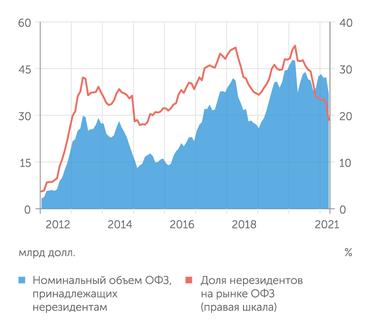 Банк России Доля нерезидентов на рынке ОФЗ сокращается уже 12 месяцев подряд