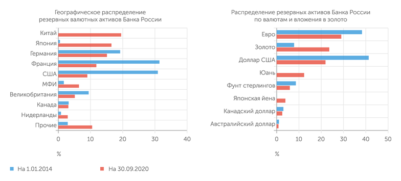 Банк России В посткрымский период Банк России осуществил решительную реструктуризацию резервных активов в пользу золота, юаня и японской финансовой системы, включая активы в японских банках, номинированных в отличных от иены валютах