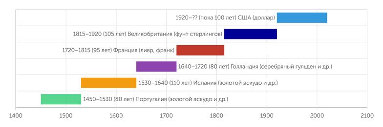 Thistimeisdifferent.com Шесть стран-эмитентов резервных валют за последние 600 лет. Кто следующий?