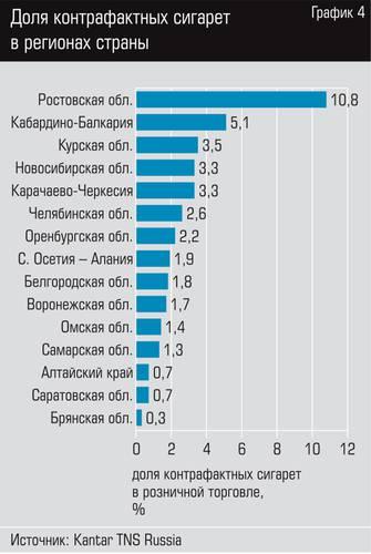 производители сигарет в россии купить