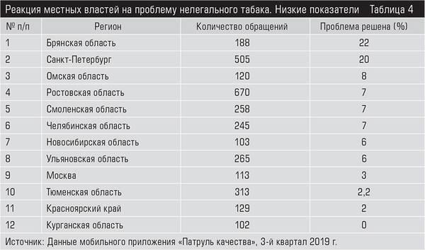 где в магнитогорске купить белорусские сигареты